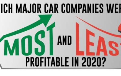 Which Major Car Companies Were the Most & Least Profitable in 2020