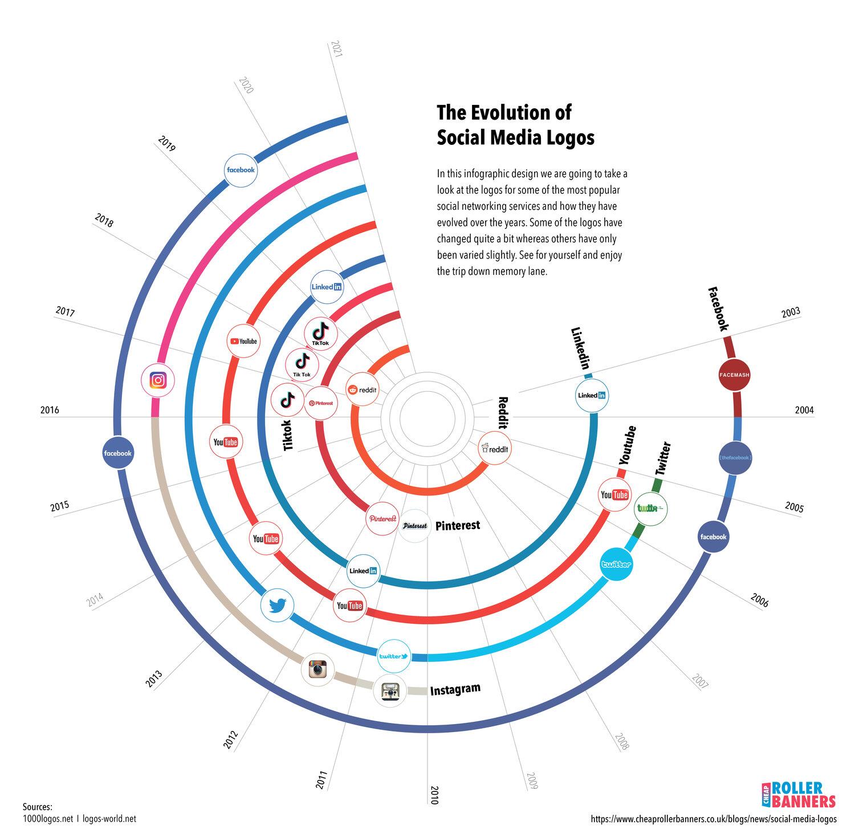 The Evolution Of Social Media Logos
