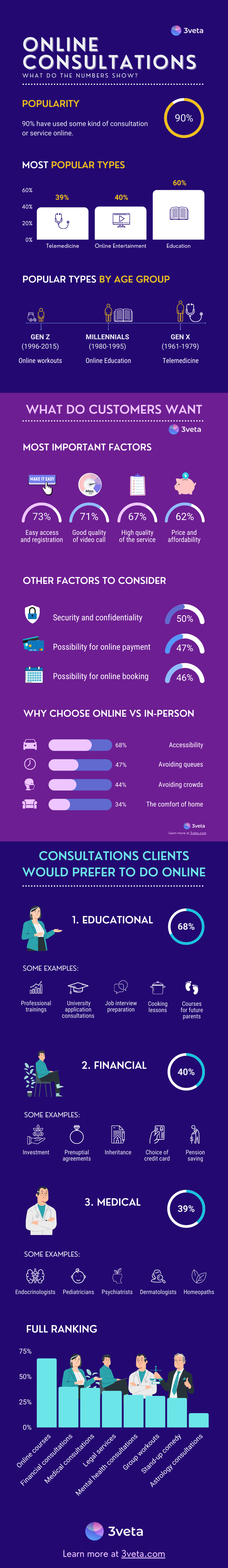 Online Consultations - What Do the Numbers Show?