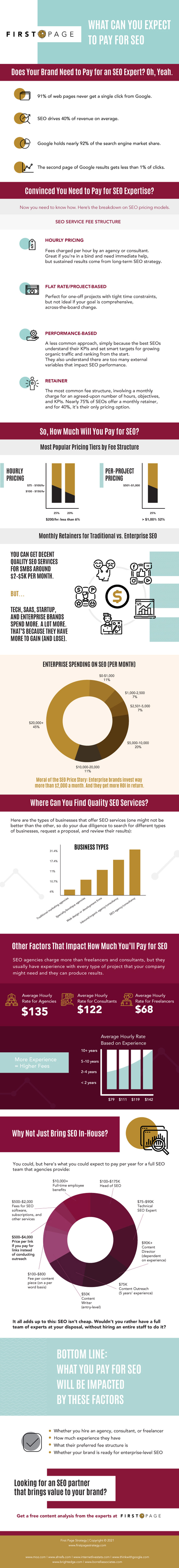 How to Budget For a Successful SEO Strategy