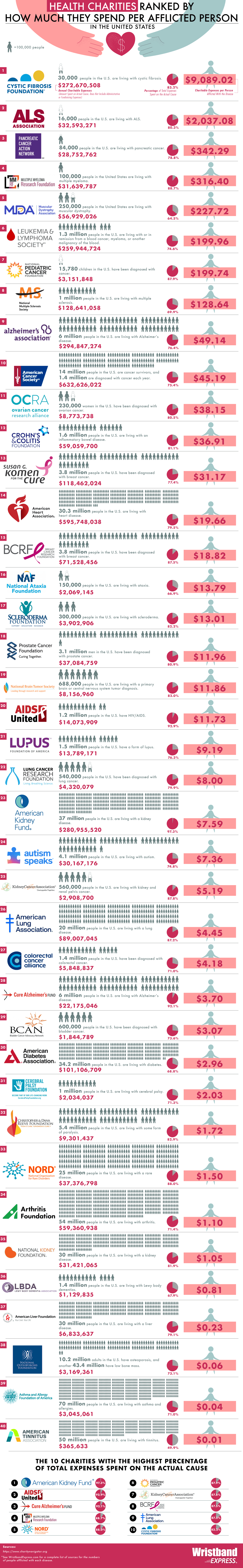 Health Charities Ranked by How Much They Spend per Afflicted Person in the U.S.