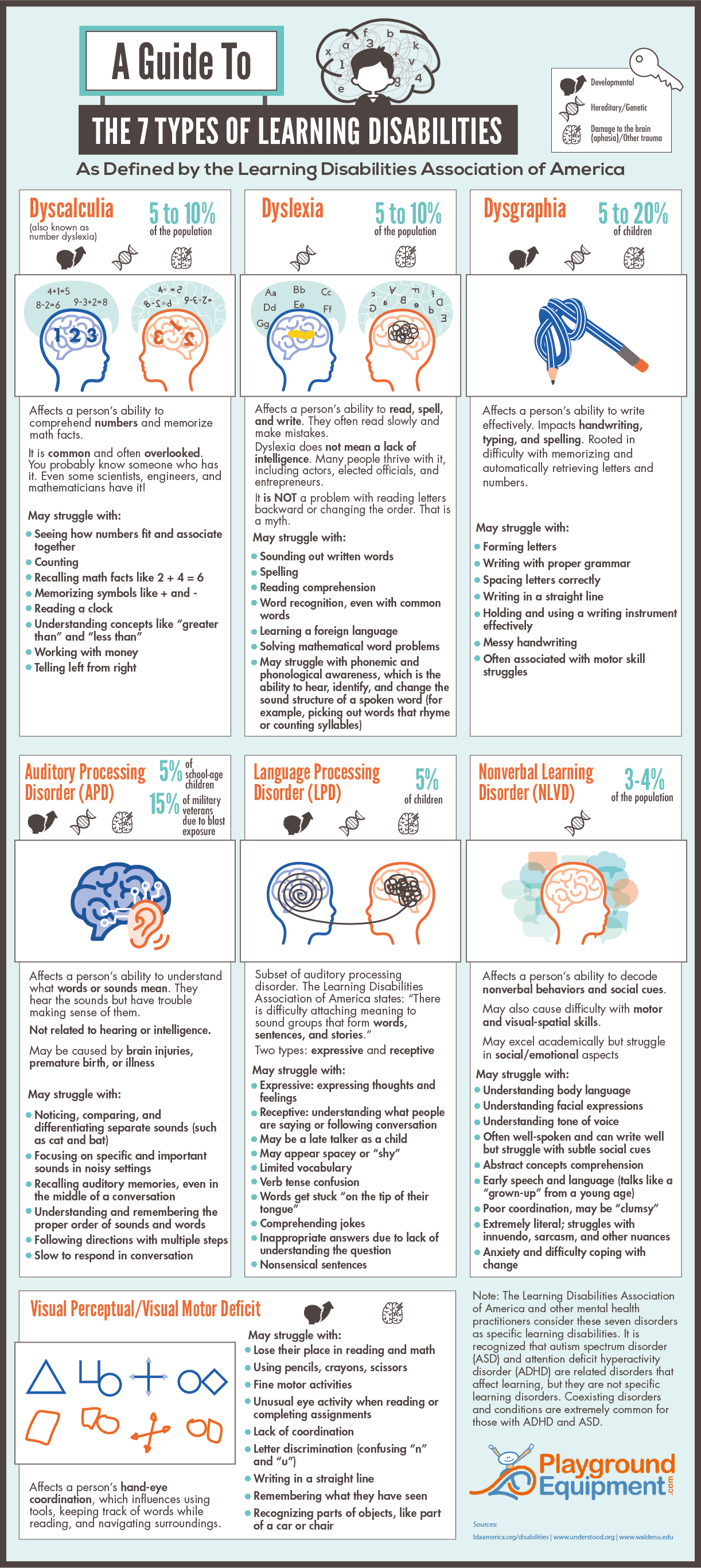 A Guide To the 7 Types of Learning Disabilities