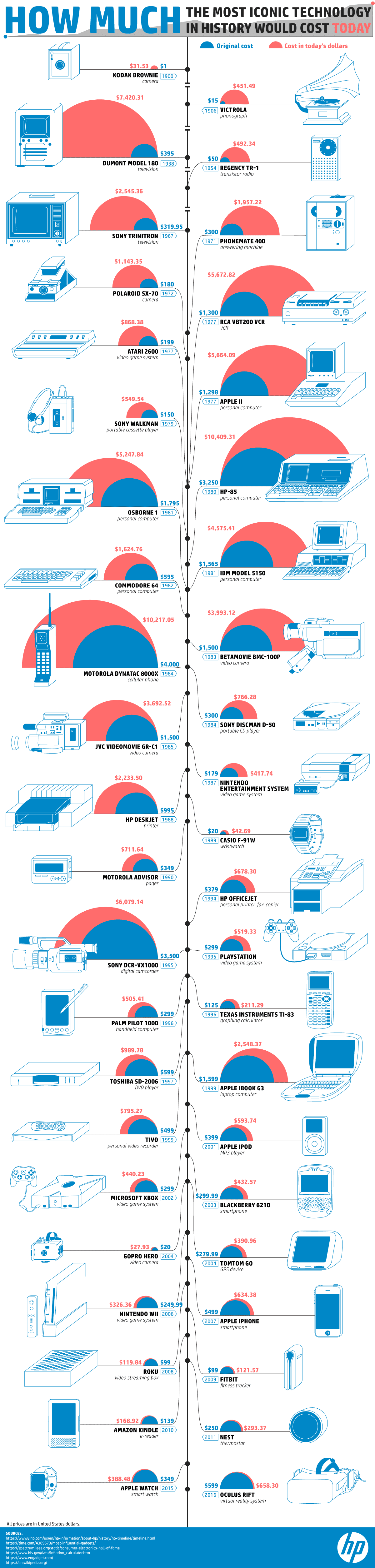 How Much the Most Iconic Technology in History Would Cost Today