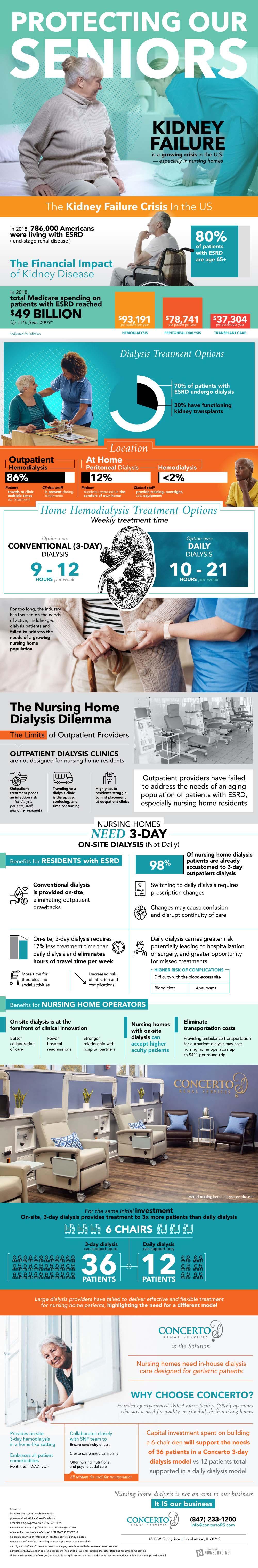 A New Model for Nursing Home Dialysis