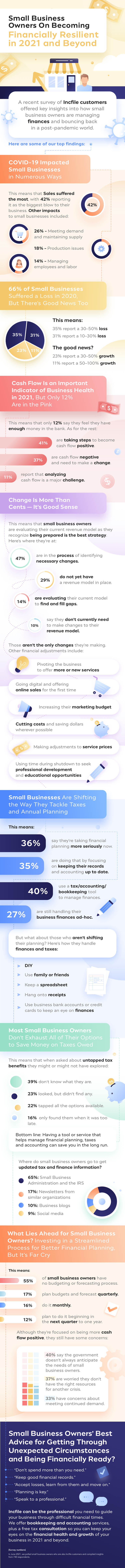 Small Businesses Have Their Sights Set on Financial Recovery