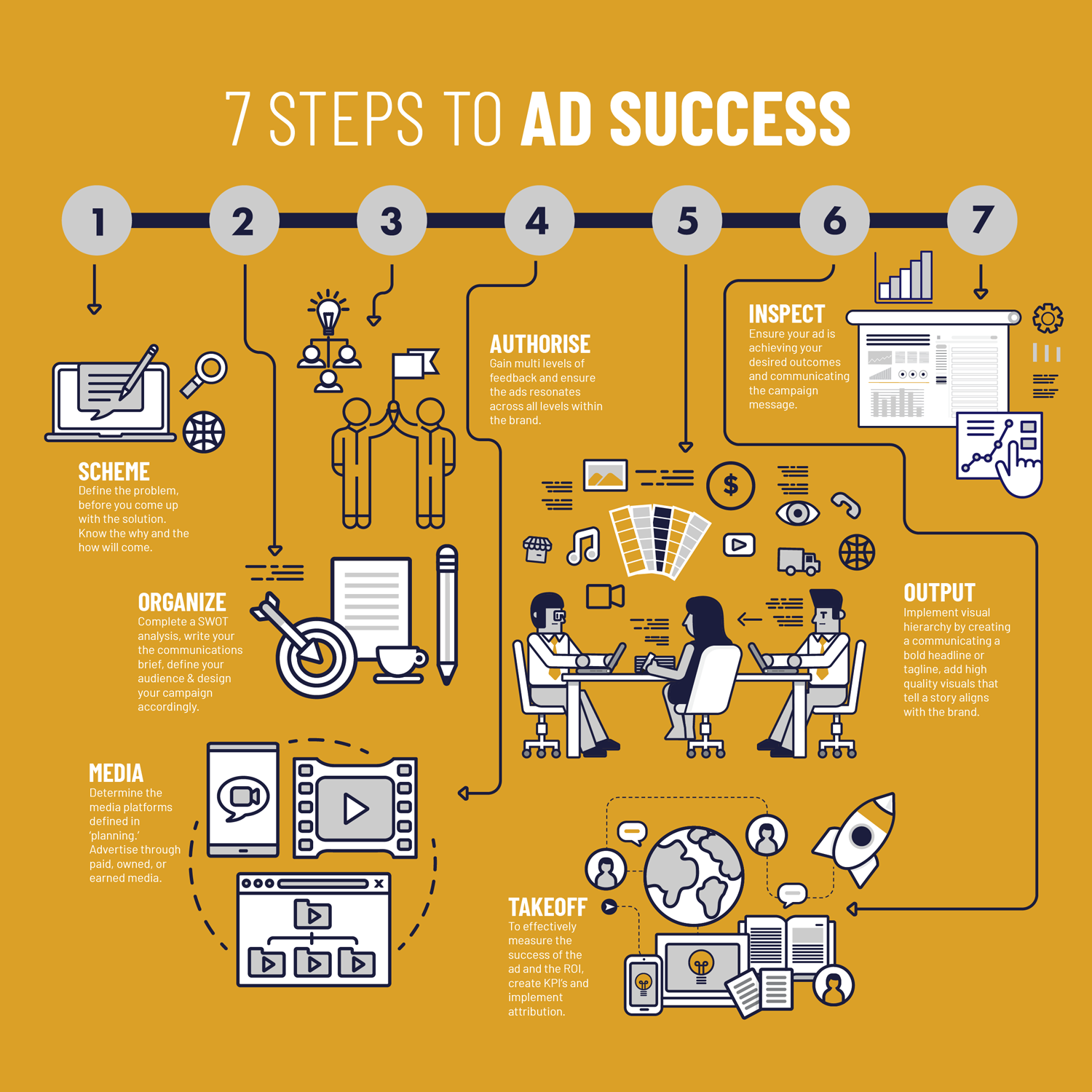 7 Steps to Ad Success