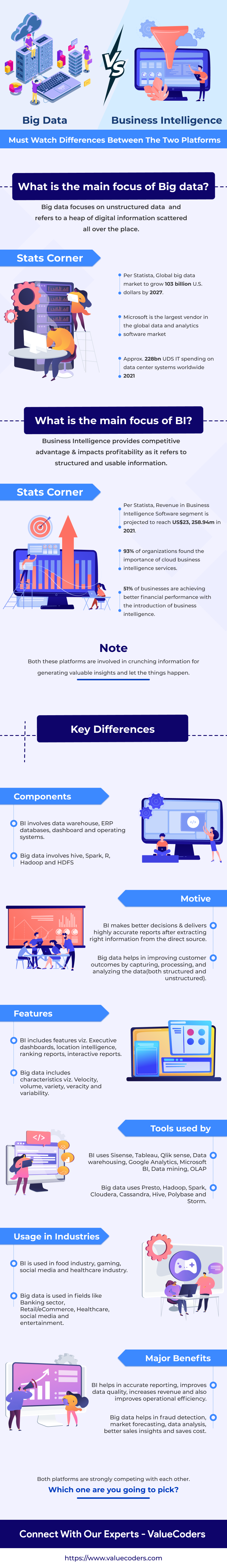 Big Data vs Business Intelligence: Must Watch Differences Between the Two Platforms