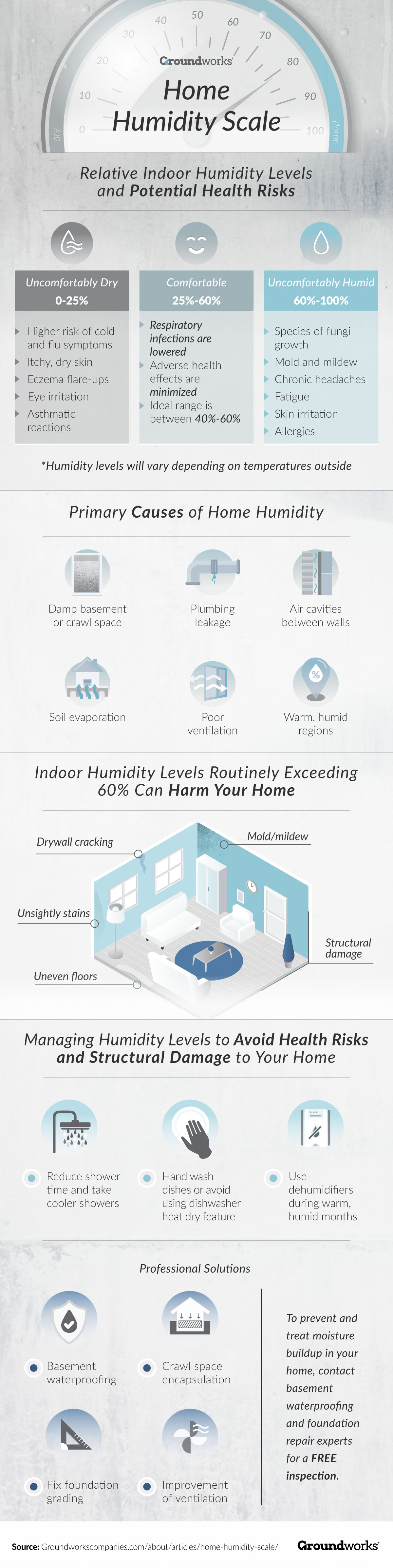 How To Create a Comfortable Home Humidity Scale