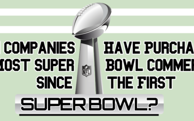 Which Companies Have Purchased the Most Super Bowl Commercials?
