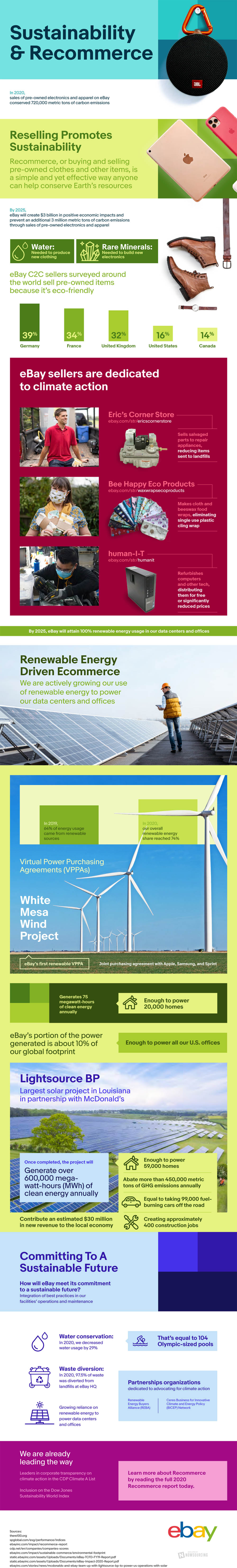 The Key to Sustainable Commerce