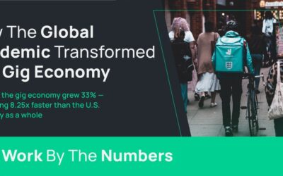 How the Gig Economy Has Changed in the Pandemic