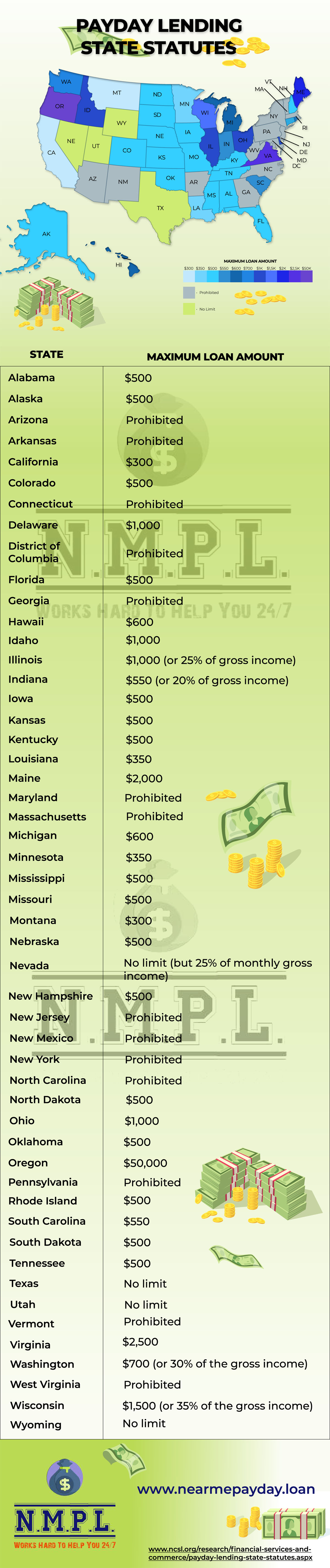 Payday Lending State Statutes in the USA