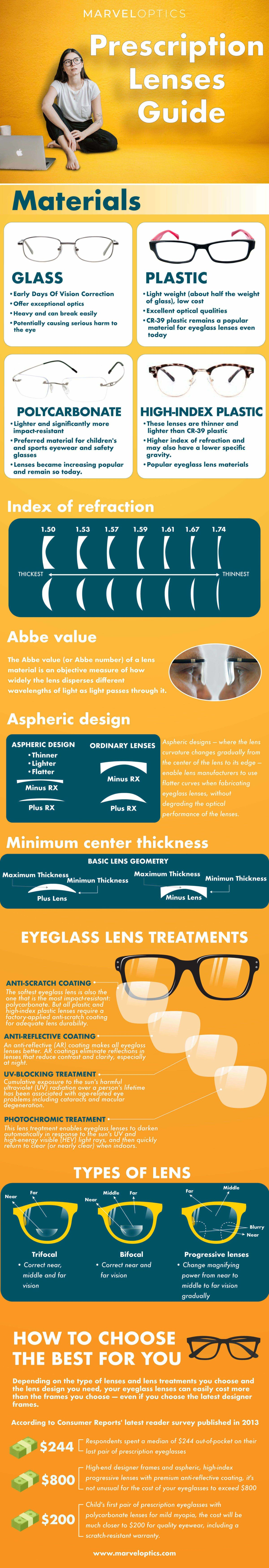 A Guide To Selecting the Best Prescription Lenses for Your Needs