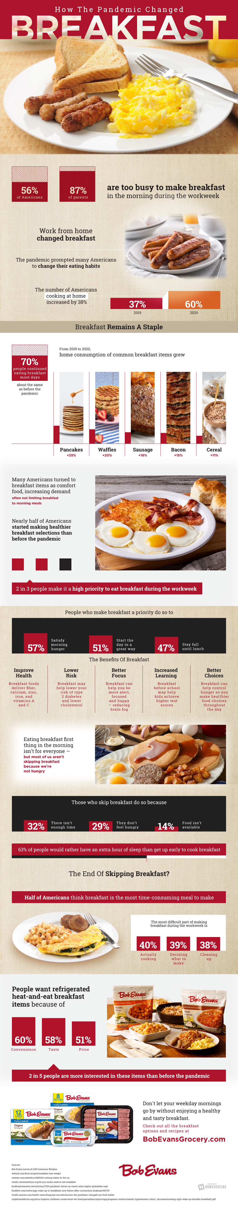 How the Pandemic Changed Breakfast